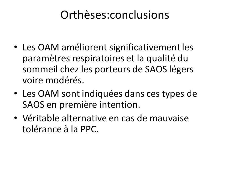 Orthèses:conclusions Les OAM améliorent significativement les paramètres respiratoires et la qualité du sommeil chez les porteurs de SAOS légers voire