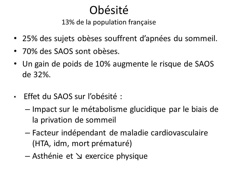 Obésité 13% de la population française 25% des sujets obèses souffrent dapnées du sommeil. 70% des SAOS sont obèses. Un gain de poids de 10% augmente