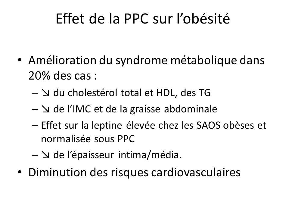 Effet de la PPC sur lobésité Amélioration du syndrome métabolique dans 20% des cas : – du cholestérol total et HDL, des TG – de lIMC et de la graisse
