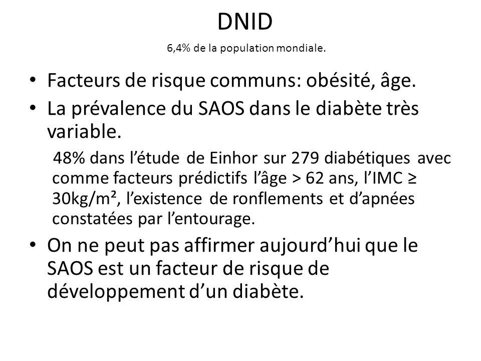 DNID 6,4% de la population mondiale. Facteurs de risque communs: obésité, âge. La prévalence du SAOS dans le diabète très variable. 48% dans létude de