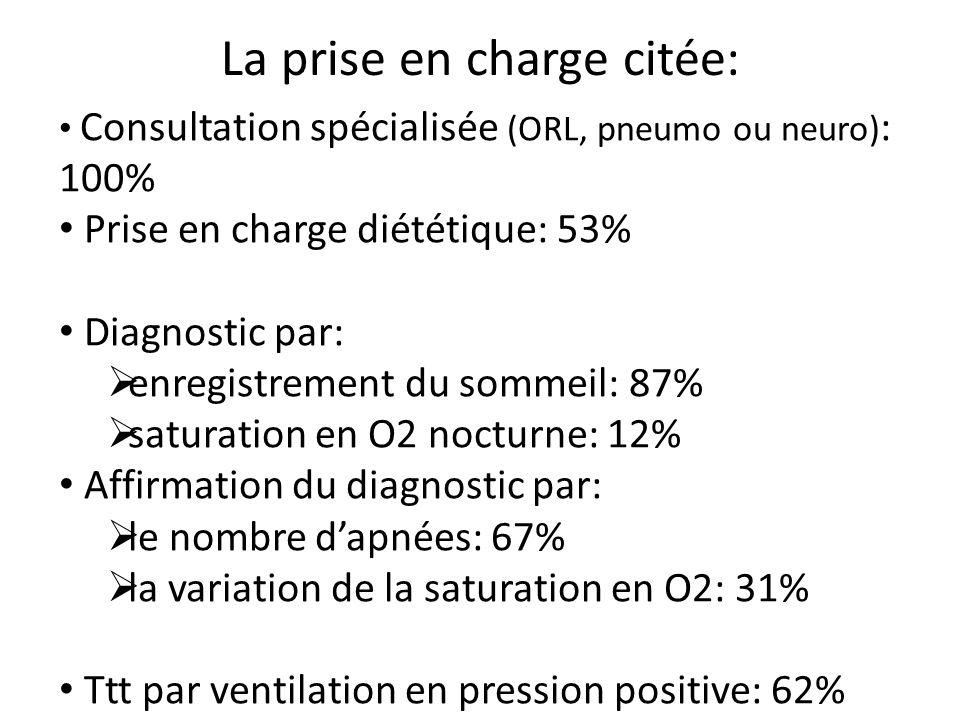 La prise en charge citée: Consultation spécialisée (ORL, pneumo ou neuro) : 100% Prise en charge diététique: 53% Diagnostic par: enregistrement du som