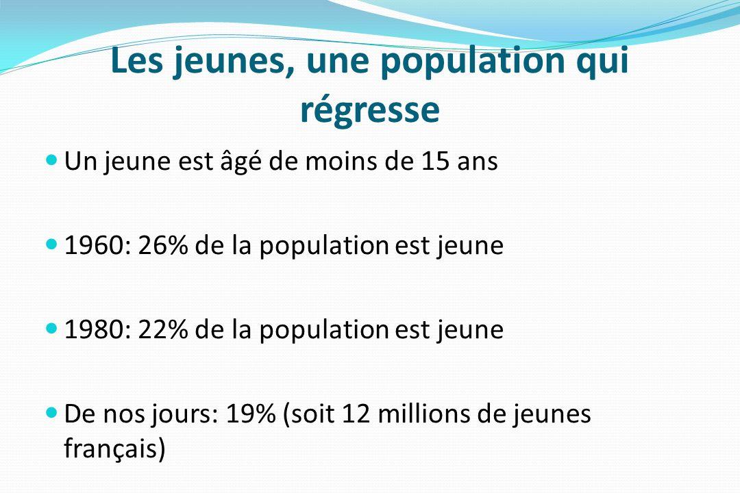 Les jeunes, une population qui régresse Un jeune est âgé de moins de 15 ans 1960: 26% de la population est jeune 1980: 22% de la population est jeune