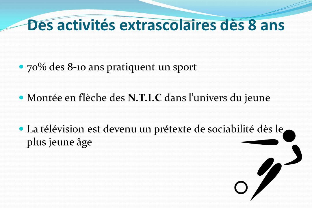 Des activités extrascolaires dès 8 ans 70% des 8-10 ans pratiquent un sport Montée en flèche des N.T.I.C dans lunivers du jeune La télévision est deve