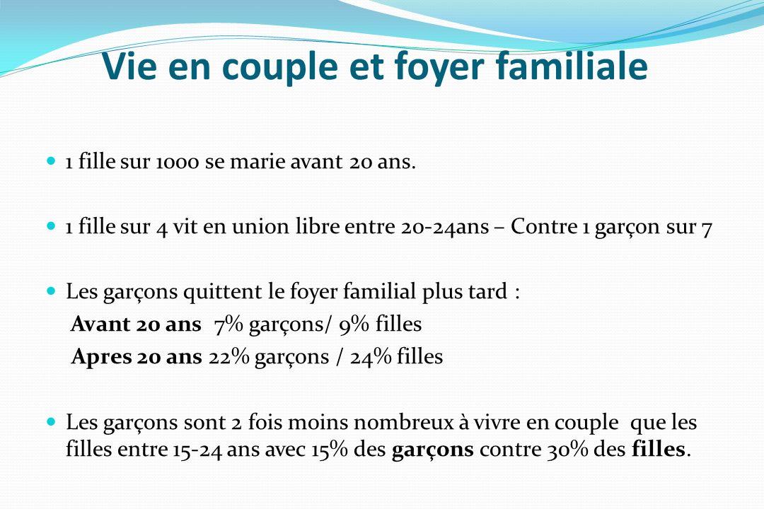 Vie en couple et foyer familiale 1 fille sur 1000 se marie avant 20 ans. 1 fille sur 4 vit en union libre entre 20-24ans – Contre 1 garçon sur 7 Les g