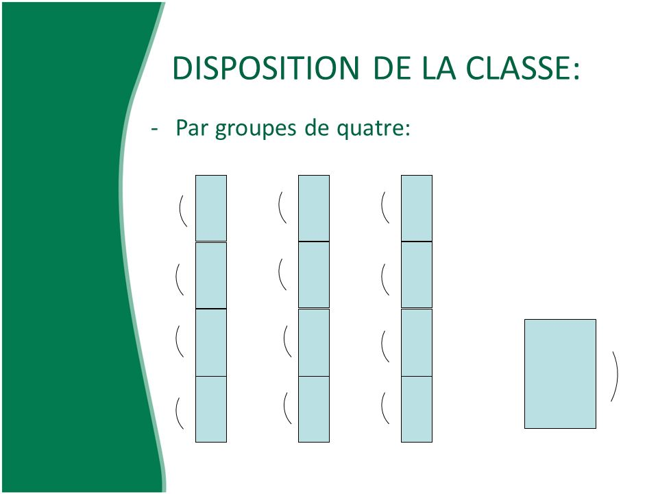 DISPOSITION DE LA CLASSE: -Par groupes de quatre:
