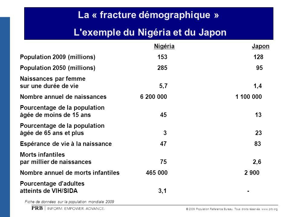 © 2009 Population Reference Bureau. Tous droits réservés. www.prb.org NigériaJapon Population 2009 (millions) 153 128 Population 2050 (millions) 285 9