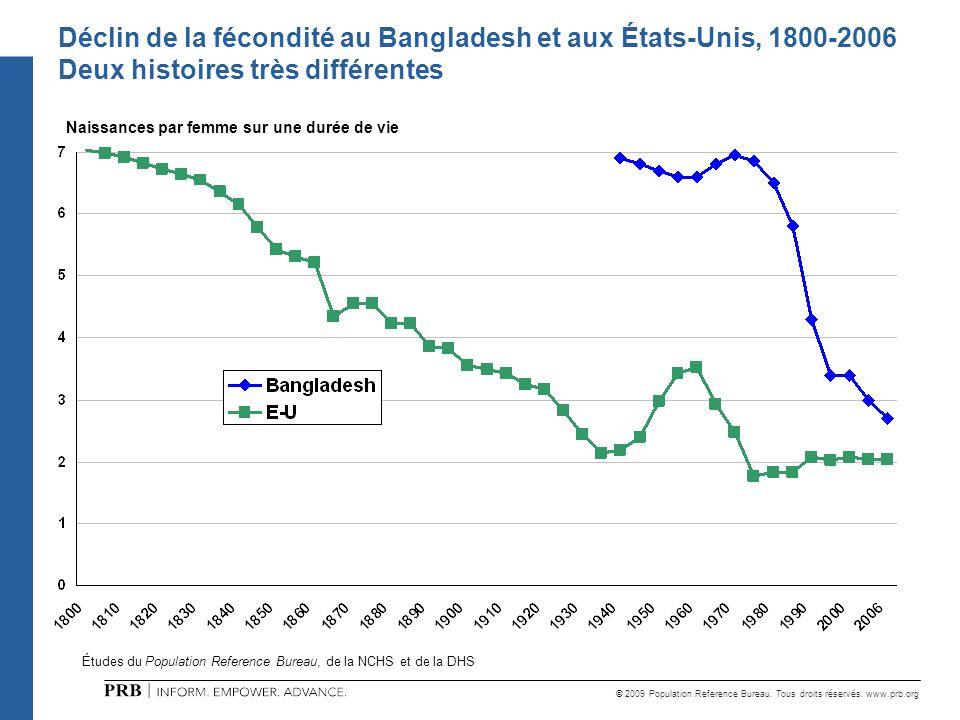 © 2009 Population Reference Bureau. Tous droits réservés. www.prb.org Naissances par femme sur une durée de vie Déclin de la fécondité au Bangladesh e