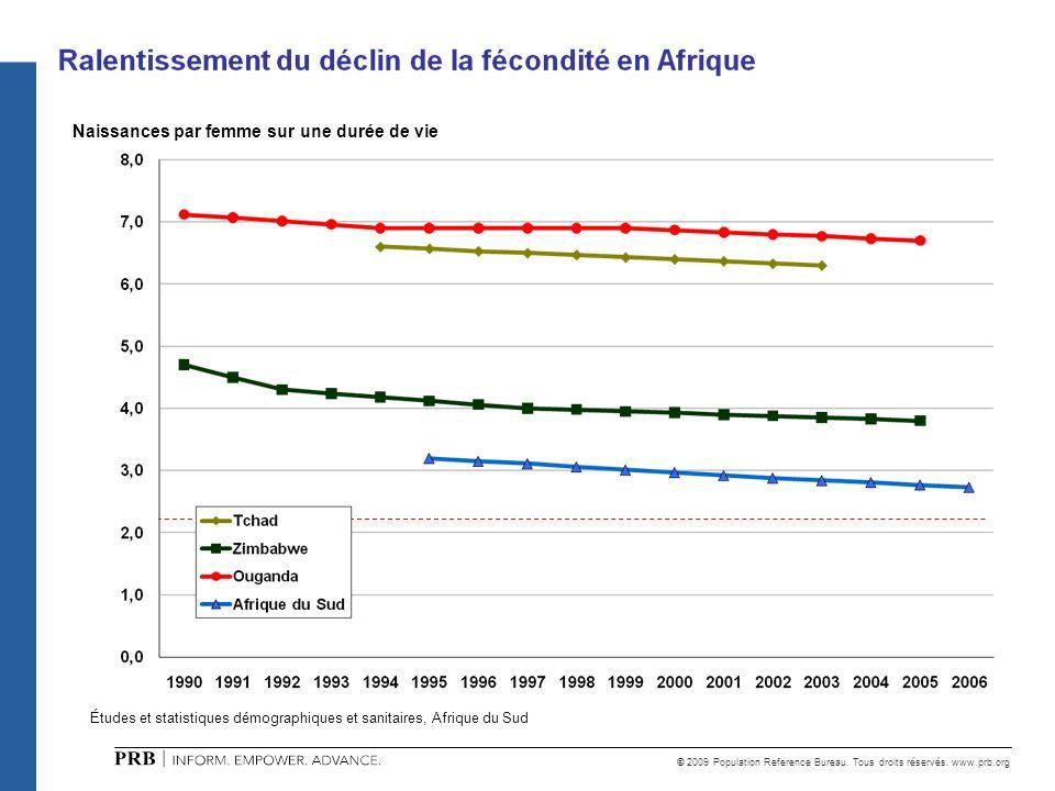 © 2009 Population Reference Bureau. Tous droits réservés. www.prb.org Naissances par femme sur une durée de vie Études et statistiques démographiques