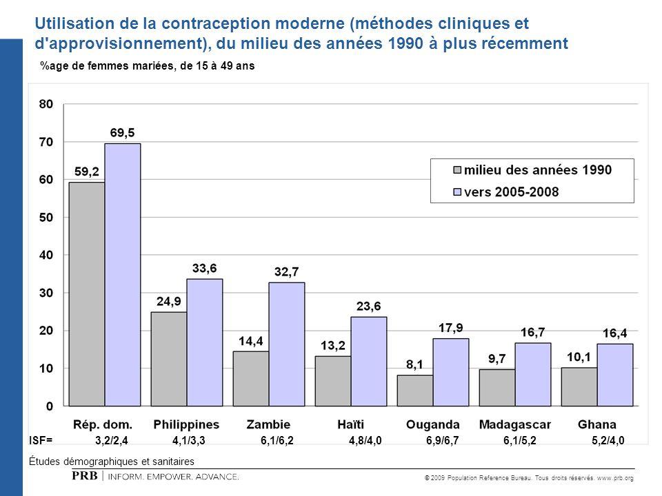 © 2009 Population Reference Bureau. Tous droits réservés. www.prb.org Études démographiques et sanitaires Utilisation de la contraception moderne (mét