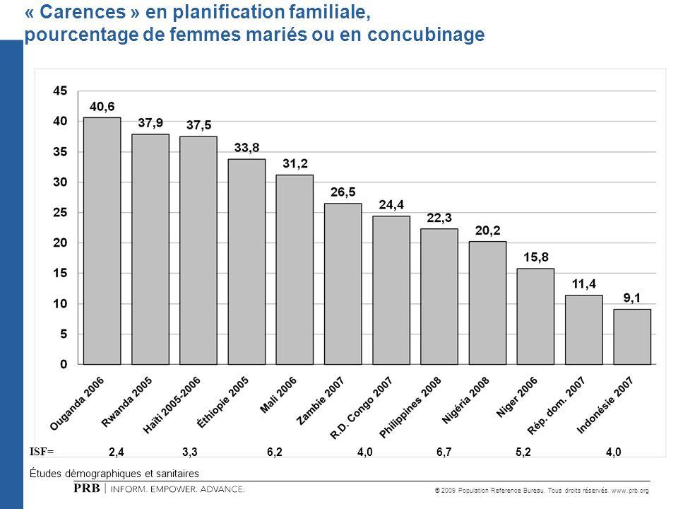© 2009 Population Reference Bureau. Tous droits réservés. www.prb.org Études démographiques et sanitaires « Carences » en planification familiale, pou