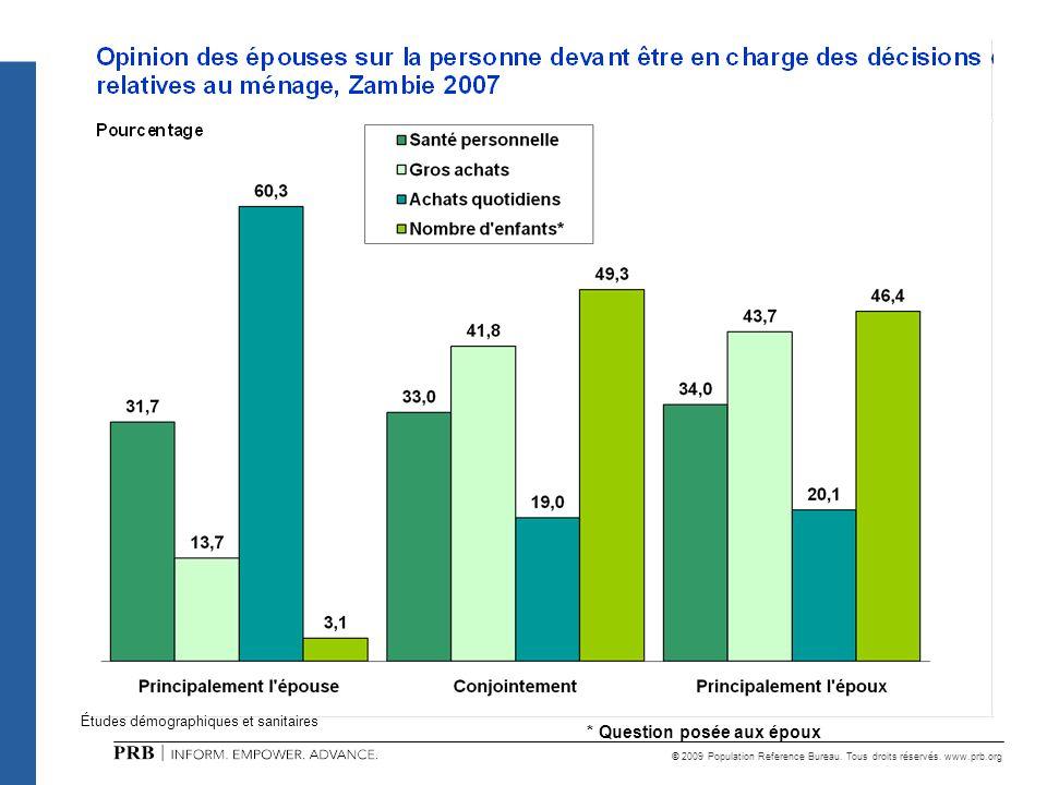 © 2009 Population Reference Bureau. Tous droits réservés. www.prb.org Études démographiques et sanitaires * Question posée aux époux