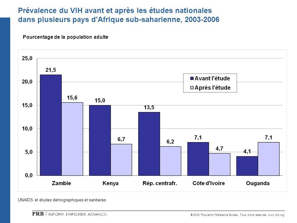 © 2009 Population Reference Bureau. Tous droits réservés. www.prb.org UNAIDS et études démographiques et sanitaires Prévalence du VIH avant et après l