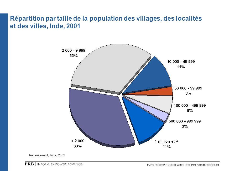 © 2009 Population Reference Bureau. Tous droits réservés. www.prb.org Répartition par taille de la population des villages, des localités et des ville