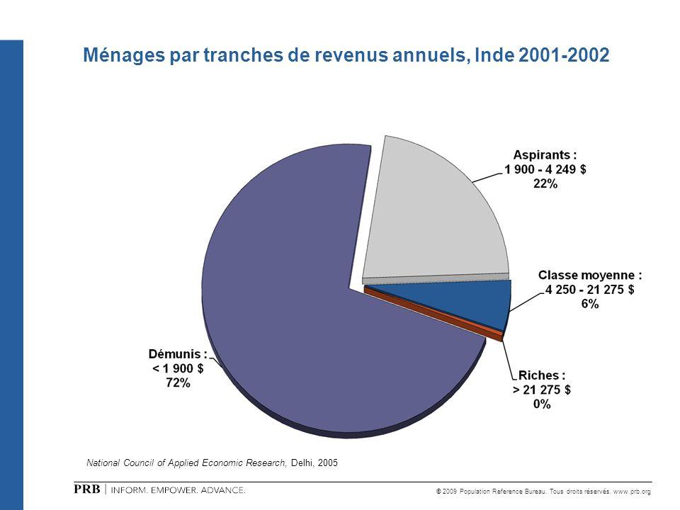© 2009 Population Reference Bureau. Tous droits réservés. www.prb.org Ménages par tranches de revenus annuels, Inde 2001-2002 National Council of Appl