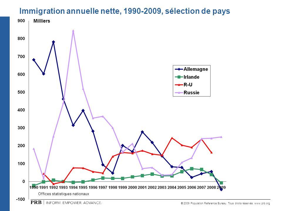 © 2009 Population Reference Bureau. Tous droits réservés. www.prb.org Offices statistiques nationaux Millliers Immigration annuelle nette, 1990-2009,