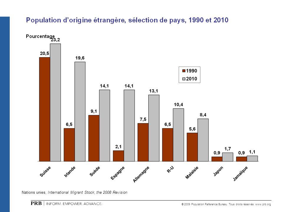 © 2009 Population Reference Bureau. Tous droits réservés. www.prb.org Nations unies, International Migrant Stock, the 2008 Revision