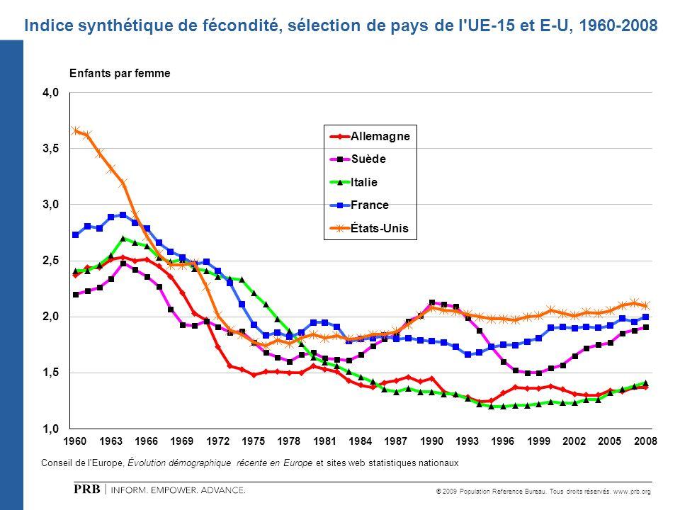 © 2009 Population Reference Bureau. Tous droits réservés. www.prb.org Indice synthétique de fécondité, sélection de pays de l'UE-15 et E-U, 1960-2008