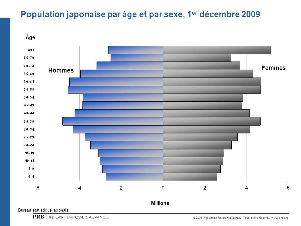 © 2009 Population Reference Bureau. Tous droits réservés. www.prb.org Femmes Population japonaise par âge et par sexe, 1 er décembre 2009 Bureau stati