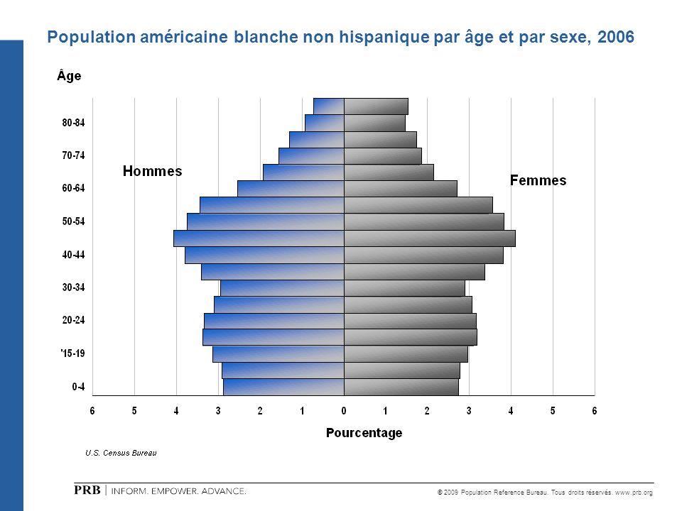 Population américaine blanche non hispanique par âge et par sexe, 2006