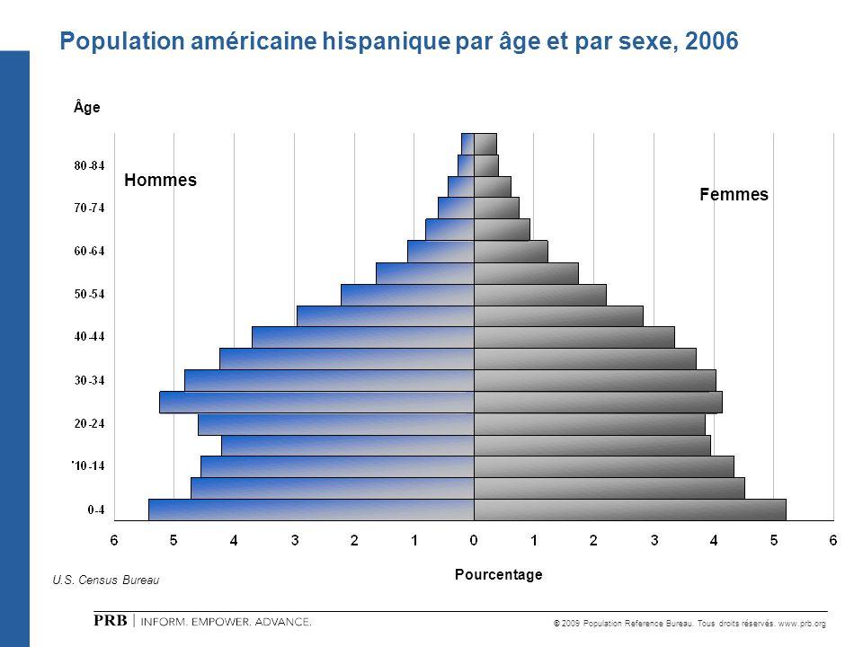 © 2009 Population Reference Bureau. Tous droits réservés. www.prb.org Femmes Population américaine hispanique par âge et par sexe, 2006 U.S. Census Bu