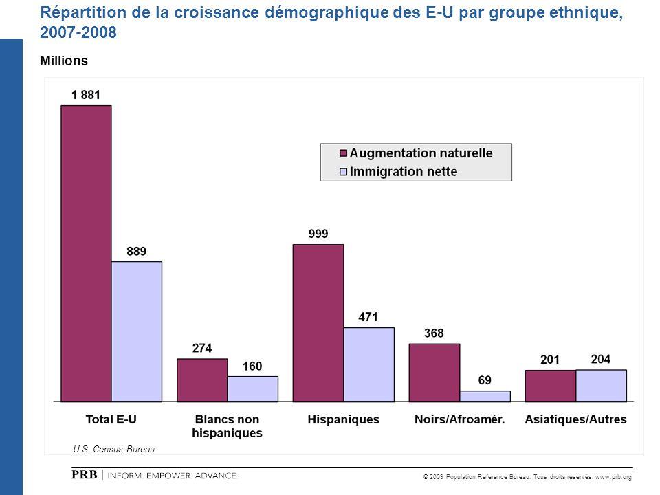 © 2009 Population Reference Bureau. Tous droits réservés. www.prb.org U.S. Census Bureau Répartition de la croissance démographique des E-U par groupe