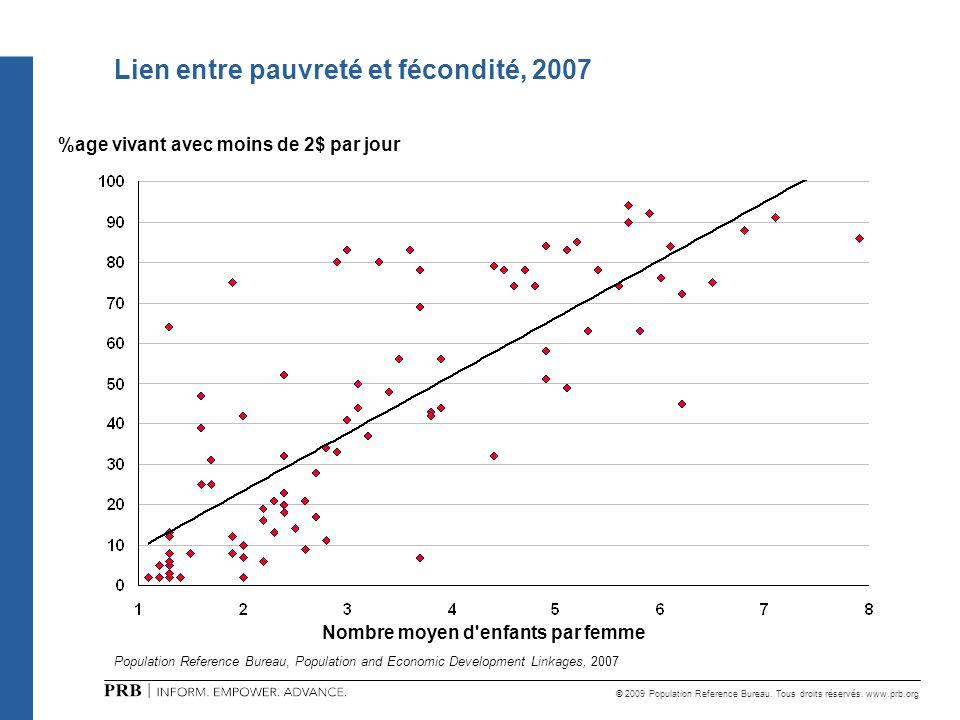 © 2009 Population Reference Bureau. Tous droits réservés. www.prb.org Lien entre pauvreté et fécondité, 2007 %age vivant avec moins de 2$ par jour Nom