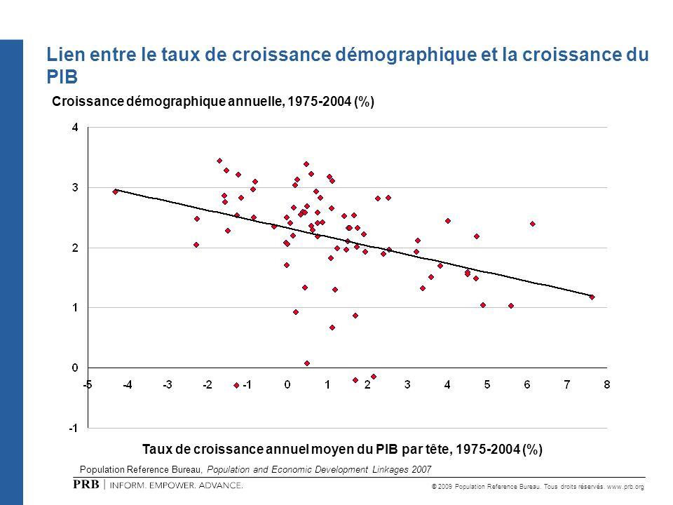 © 2009 Population Reference Bureau. Tous droits réservés. www.prb.org Lien entre le taux de croissance démographique et la croissance du PIB Croissanc