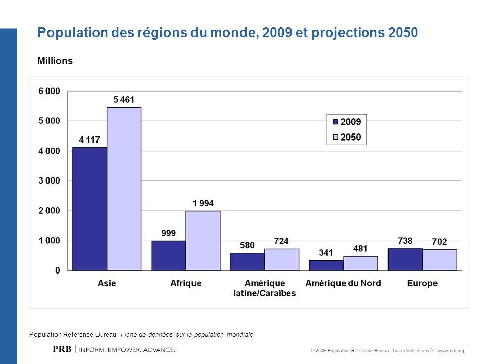 © 2009 Population Reference Bureau. Tous droits réservés. www.prb.org Population Reference Bureau, Fiche de données sur la population mondiale Populat