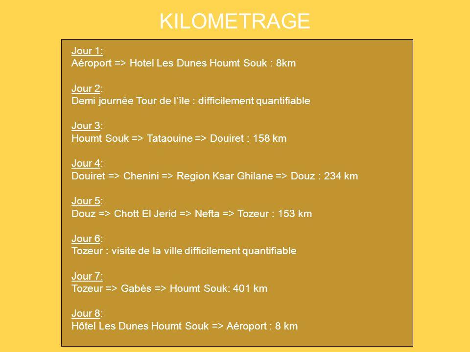 KILOMETRAGE Jour 1: Aéroport => Hotel Les Dunes Houmt Souk : 8km Jour 2: Demi journée Tour de lîle : difficilement quantifiable Jour 3: Houmt Souk =>