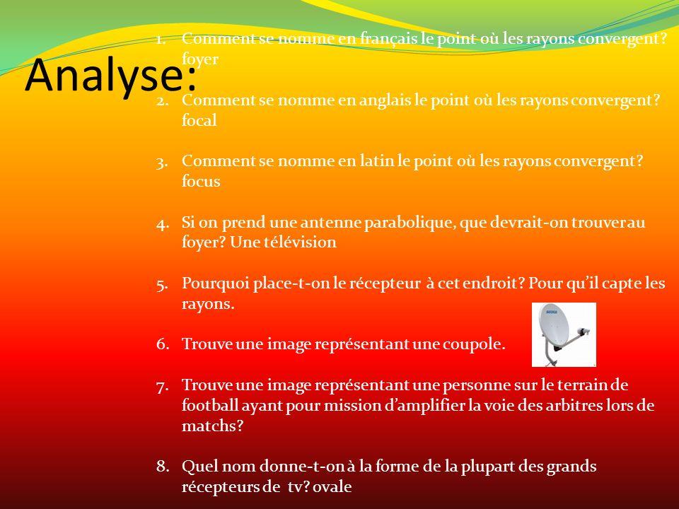 Analyse: 1.Comment se nomme en français le point où les rayons convergent? foyer 2.Comment se nomme en anglais le point où les rayons convergent? foca