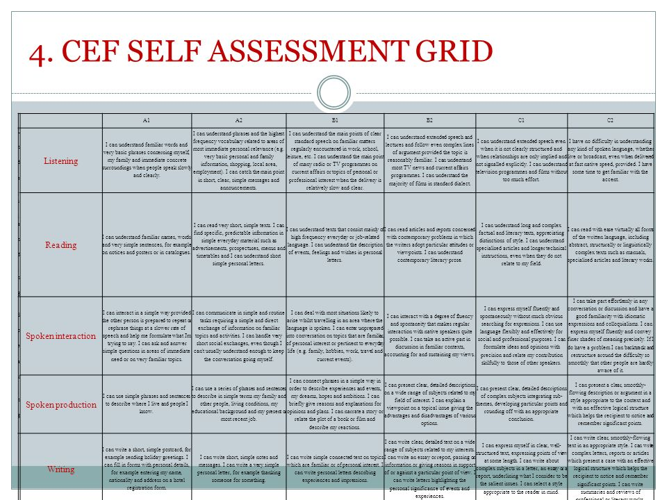 4. CEF SELF ASSESSMENT GRID A1A2B1B2C1C2 U n d e rs ta n d in gU n d e rs ta n d in g Listening I can understand familiar words and very basic phrases