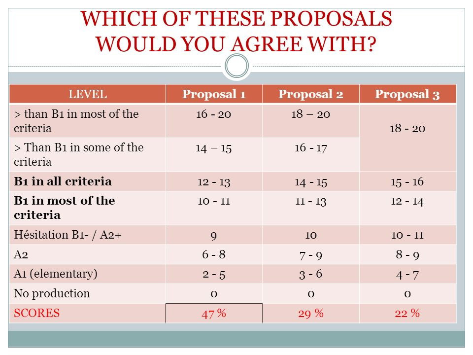 LEVELProposal 1Proposal 2Proposal 3 > than B1 in most of the criteria 16 - 2018 – 20 18 - 20 > Than B1 in some of the criteria 14 – 1516 - 17 B1 in al