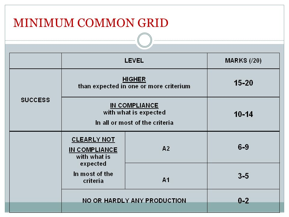 MINIMUM COMMON GRID