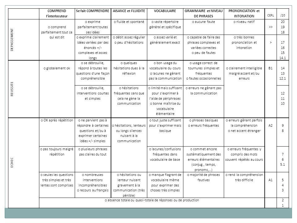 COMPREND linterlocuteur Se fait COMPRENDREAISANCE et FLUIDITEVOCABULAIRE GRAMMAIRE et NIVEAU DE PHRASES PRONONCIATION et INTONATION CERL/20 DEPASSEMENT comprend parfaitement tout ce qui est dit exprime parfaitement toutes ses idées fluide et spontané vaste répertoire général et spécifique aucune faute niveau natif >> 20 19 18 exprime clairement idées variées par des énoncés +/- complexes et assez longs débit assez régulier peu dhésitations assez varié et généralement exact capable de faire des phrases complexes et variées correctes peu de fautes très bonnes prononciation et intonation > 17 16 15 14.1 REUSSITE globalement ok se débrouille, répond à toutes les questions dune façon compréhensible quelques hésitations dues à la réflexion bon usage du vocabulaire du cours lacunes ne gênant pas la communication usage correct de tournures simples et fréquentes fautes occasionnelles clairement intelligible malgré accent et/ou erreurs B1 14 13 12.1 se débrouille, interventions courtes et simples hésitations fréquentes sans que cela ne gène la communication limité mais suffisant pour sexprimer à laide de périphrases bonne maîtrise du vocabulaire élémentaire erreurs ne gênant pas la communication 12 11 10 ECHEC OK après répétition ne parvient pas à répondre à certaines questions et/ou à exprimer certaines idées +/- simples hésitations, lenteurs ou longs silences nuisant à la communication tout juste suffisant pour sexprimer mais basique phrases basiques erreurs fréquentes erreurs gênant parfois la compréhension net accent étranger A2 9898 pas toujours malgré répétition plusieurs phrases pas claires du tout lacunes/confusions fréquentes dans vocabulaire de base commet encore systématiquement des erreurs élémentaires (conjug., temps, pronoms,…) erreurs fréquentes y compris des mots souvent répétés au cours 7 6 5.1 seules les questions très simples et très lentes sont comprises nombreuses interventions incompréhensibles recours au français hésitations ou lenteur nuisant gravement