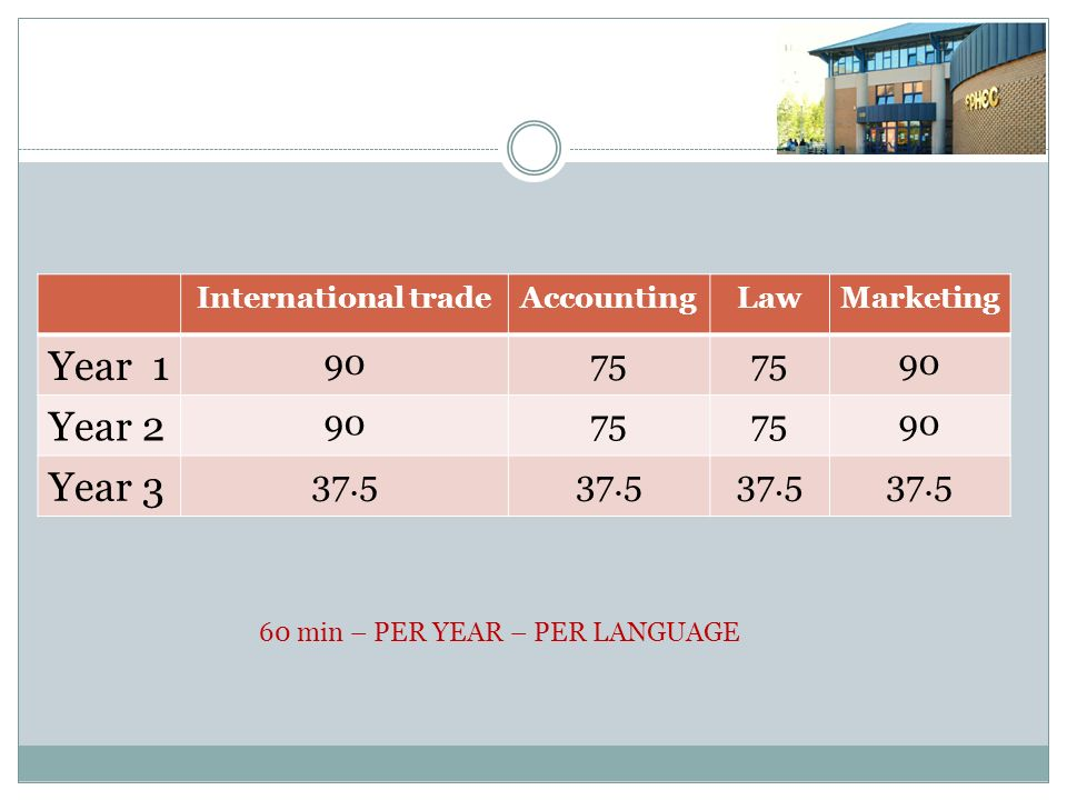 International tradeAccountingLawMarketing Year 1 9075 90 Year 2 9075 90 Year 3 37.5 60 min – PER YEAR – PER LANGUAGE