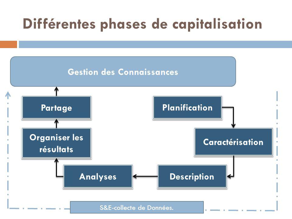 Différentes phases de capitalisation Planification Analyses Organiser les résultats Caractérisation Description Partage Gestion des Connaissances S&E-