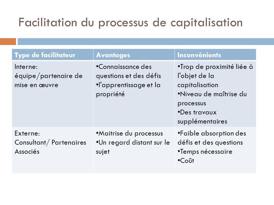 Facilitation du processus de capitalisation Type de facilitateurAvantagesInconvénients Interne: équipe/partenaire de mise en œuvre Connaissance des qu