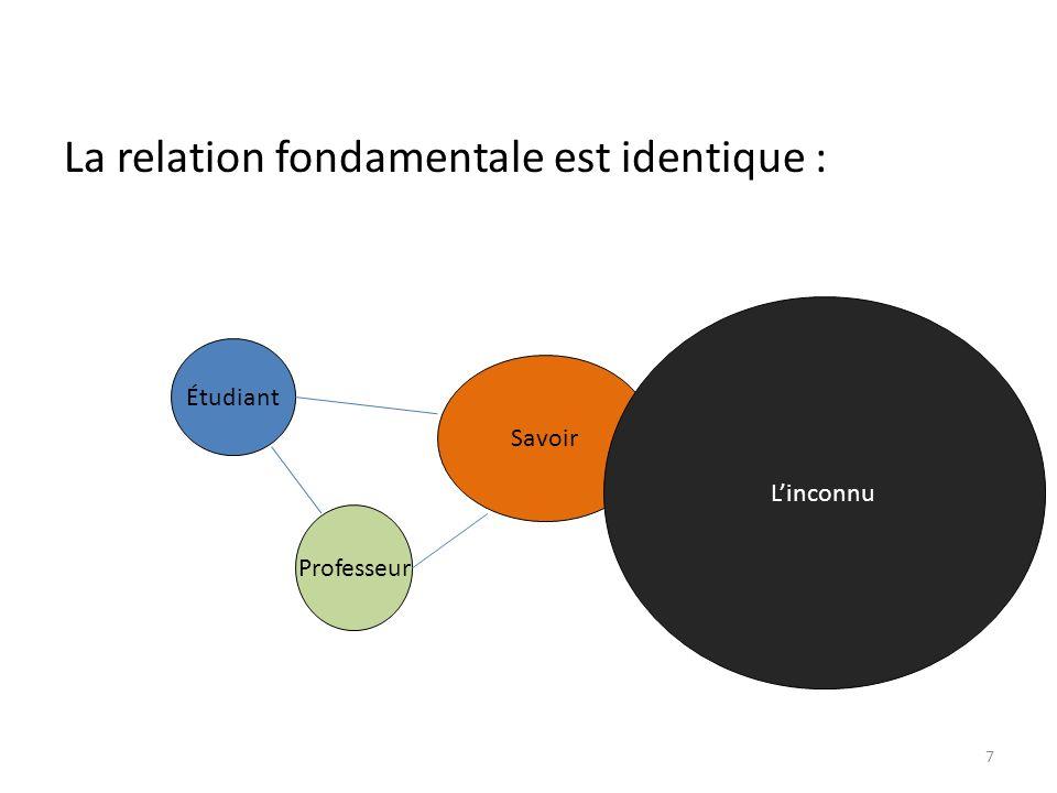 La relation fondamentale est identique : 7 Professeur Étudiant Savoir Linconnu