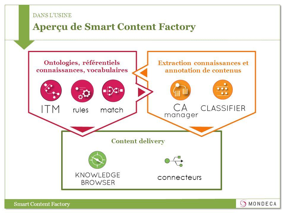 DANS LUSINE Aperçu de Smart Content Factory Content delivery Smart Content Factory rulesmatch Ontologies, référentiels connaissances, vocabulaires Extraction connaissances et annotation de contenus connecteurs