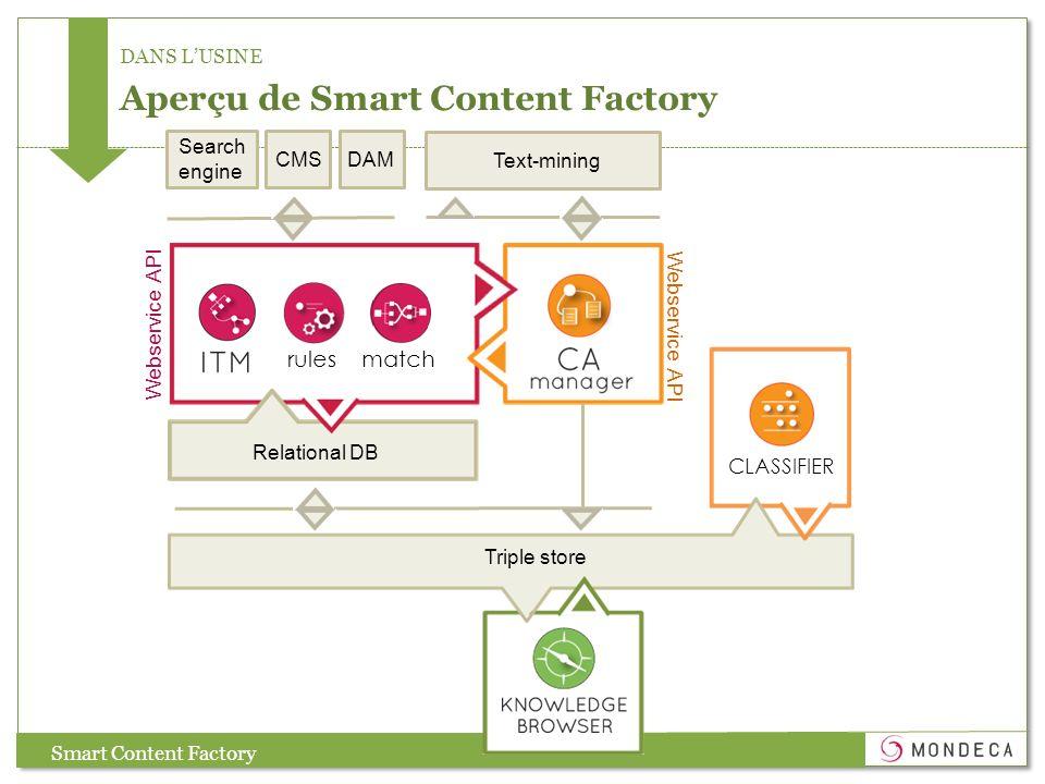 Search engine DANS LUSINE Aperçu de Smart Content Factory Smart Content Factory CMSDAM Text-mining Webservice API rules match Webservice API Relationa