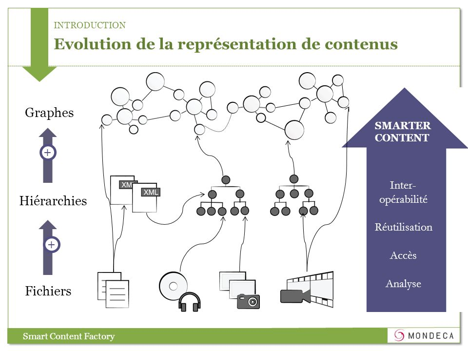 INTRODUCTION Evolution de la représentation de contenus Graphes Hiérarchies Fichiers SMARTER CONTENT Smart Content Factory Inter- opérabilité Réutilis