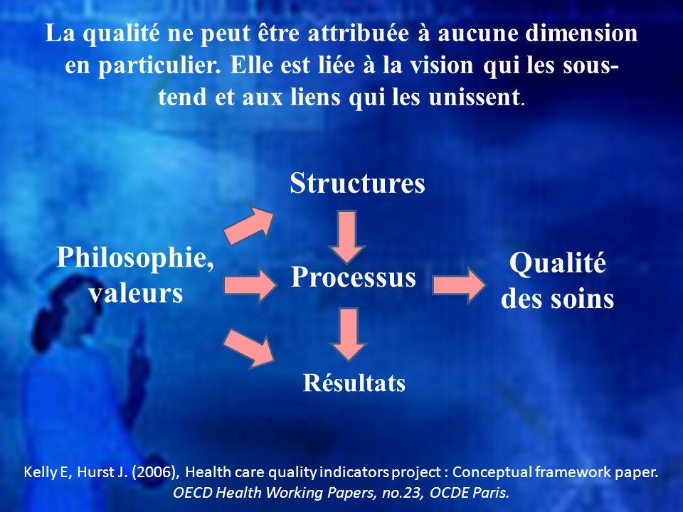 Structures Processus Résultats Philosophie, valeurs Qualité des soins La qualité ne peut être attribuée à aucune dimension en particulier. Elle est li