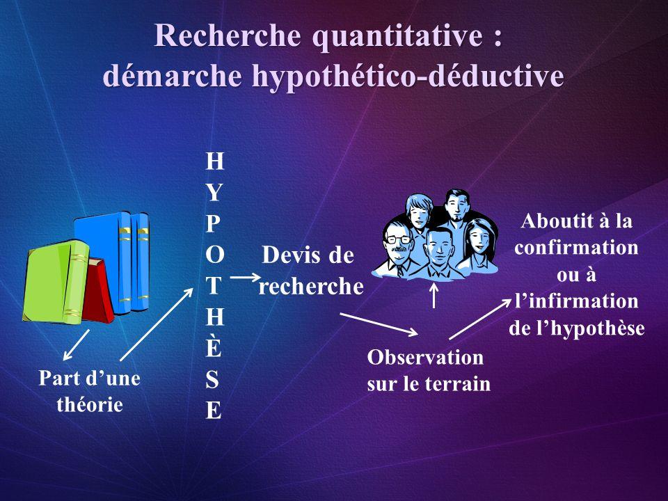 Recherche quantitative : démarche hypothético-déductive HYPOTHÈSEHYPOTHÈSE Part dune théorie Observation sur le terrain Devis de recherche Aboutit à l