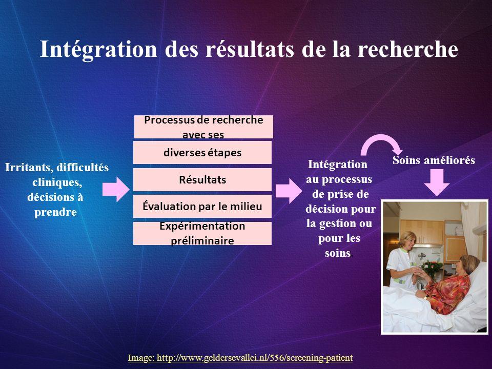 Intégration des résultats de la recherche Irritants, difficultés cliniques, décisions à prendre diverses étapes Résultats Évaluation par le milieu Exp