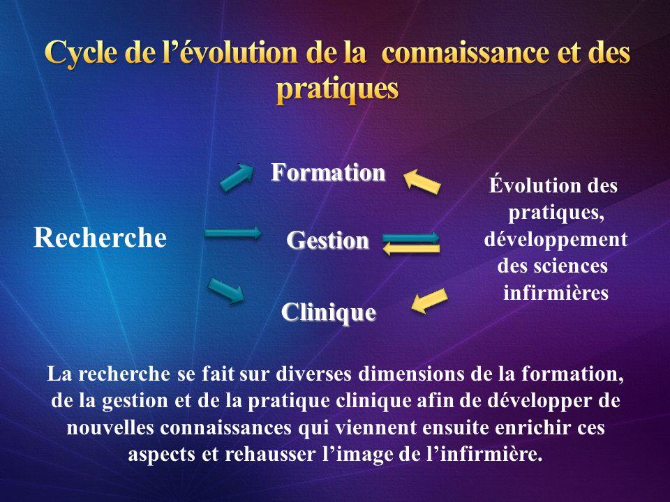 Formation Recherche Gestion Clinique Évolution des pratiques, développement des sciences infirmières La recherche se fait sur diverses dimensions de l