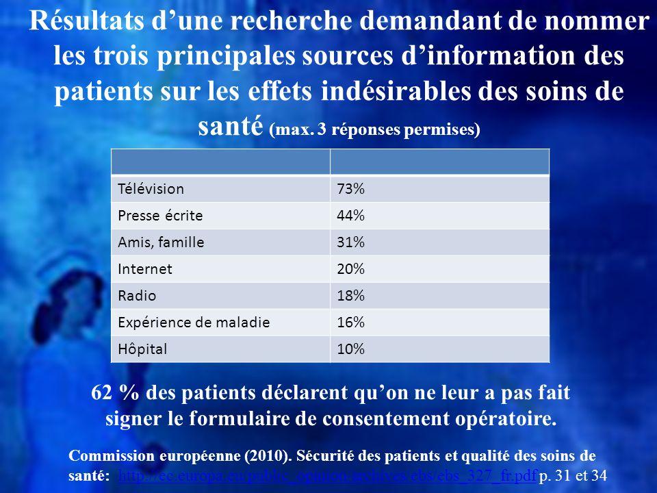 Résultats dune recherche demandant de nommer les trois principales sources dinformation des patients sur les effets indésirables des soins de santé (m