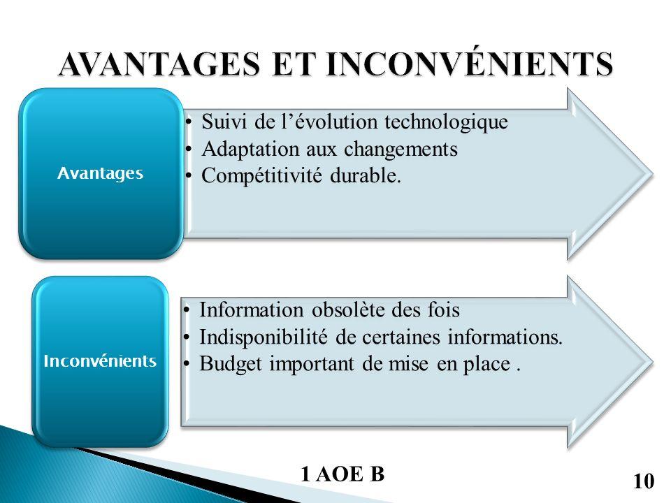 Suivi de lévolution technologique Adaptation aux changements Compétitivité durable.