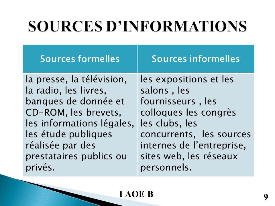 Sources formellesSources informelles la presse, la télévision, la radio, les livres, banques de donnée et CD-ROM, les brevets, les informations légales, les étude publiques réalisée par des prestataires publics ou privés.