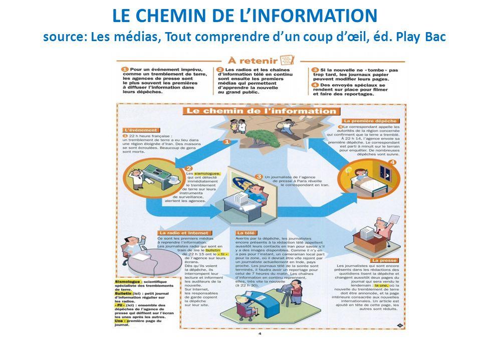 Les différents types dinformation source: Les médias, Tout comprendre dun coup dœil, éd. Play Bac