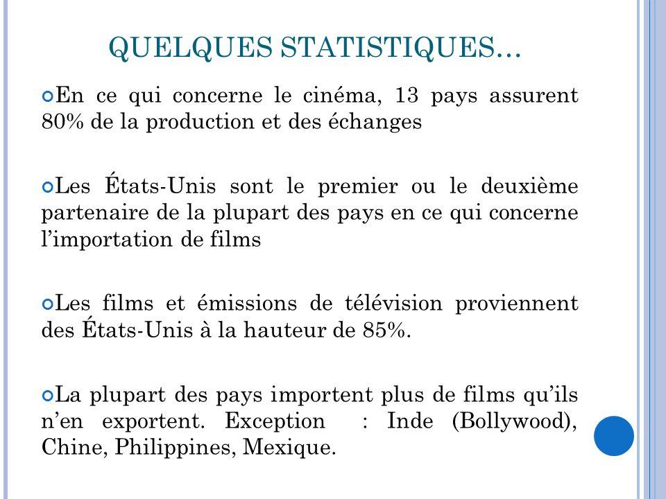 QUELQUES STATISTIQUES… En ce qui concerne le cinéma, 13 pays assurent 80% de la production et des échanges Les États-Unis sont le premier ou le deuxiè
